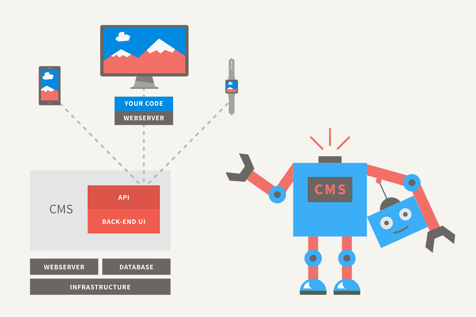 Headless content management system