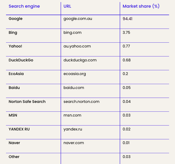 Search engine market share - Australia