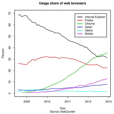 Browser Share