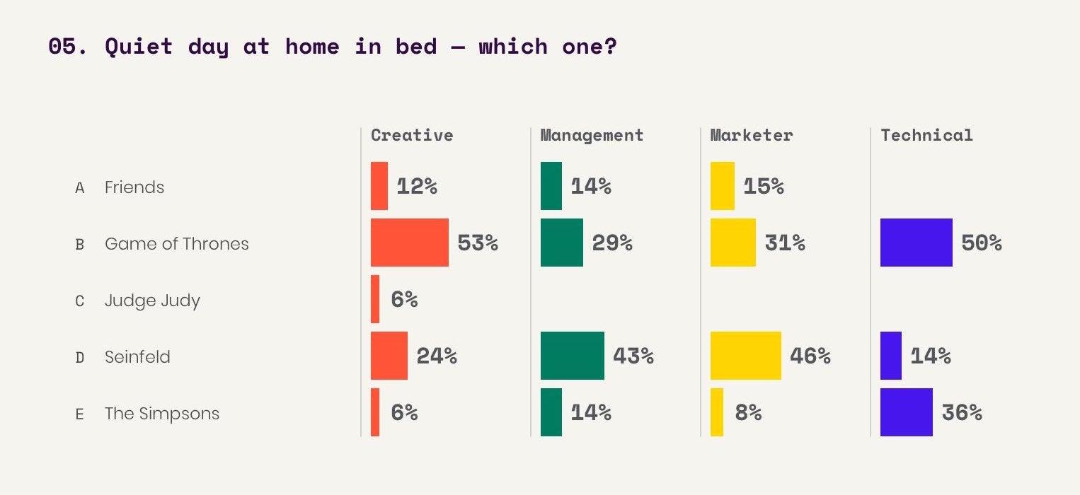 Interactive survey Q5