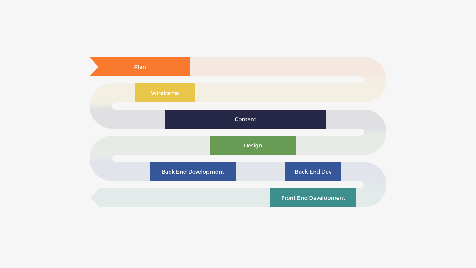 Kentico Kontent Project Workflow