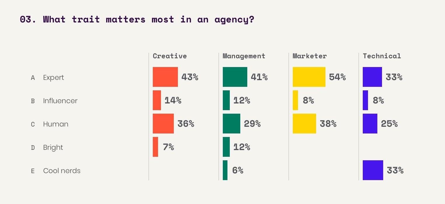 Interactive survey Q3