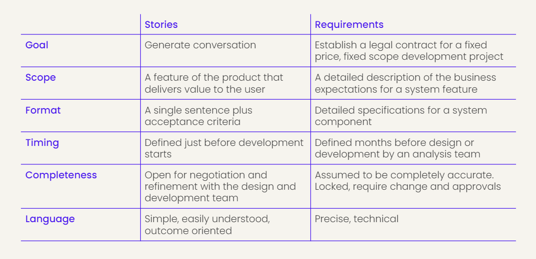 User stories v requirements - comparison table