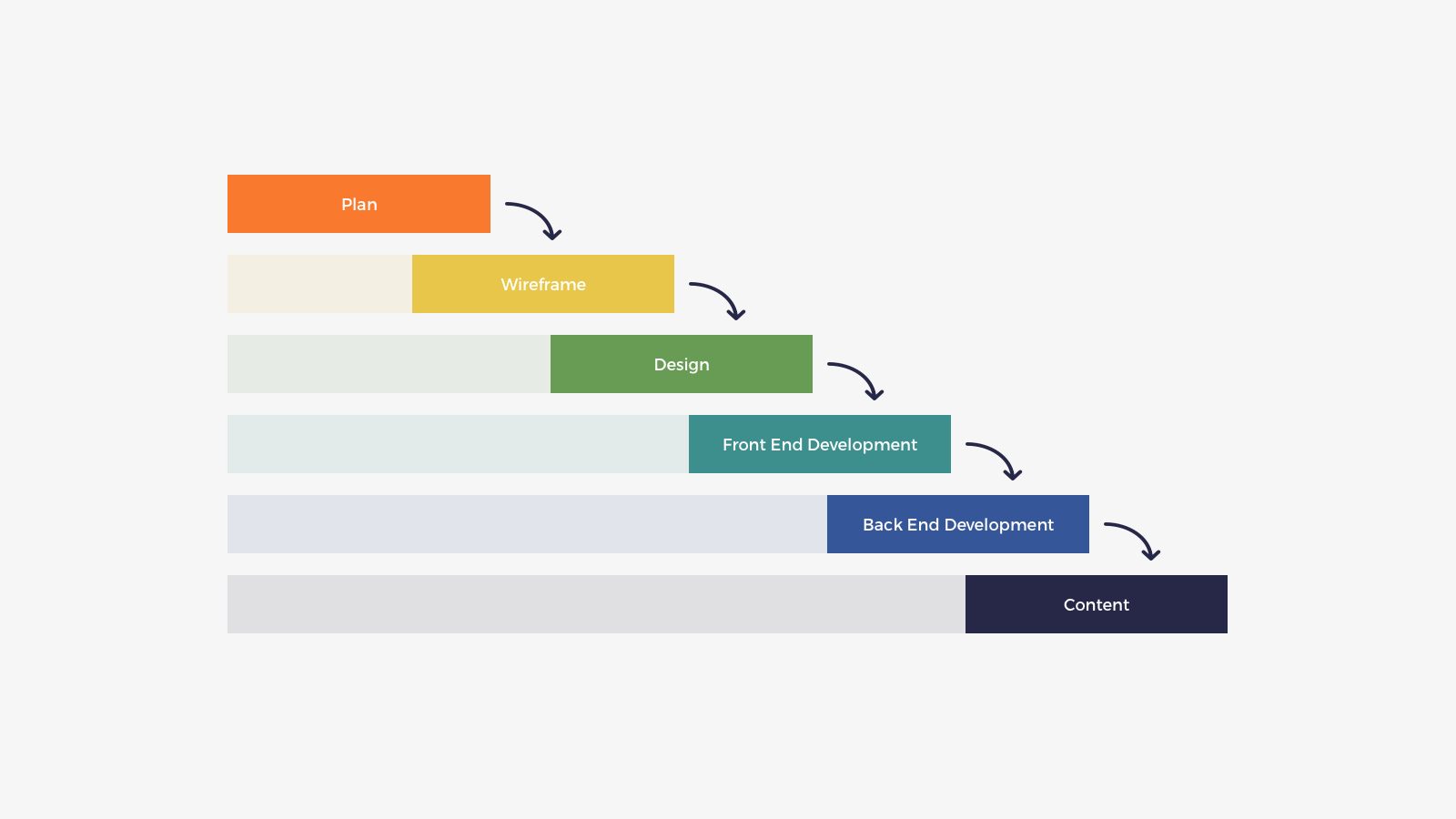 Traditional waterfall project workflow not using content as a service