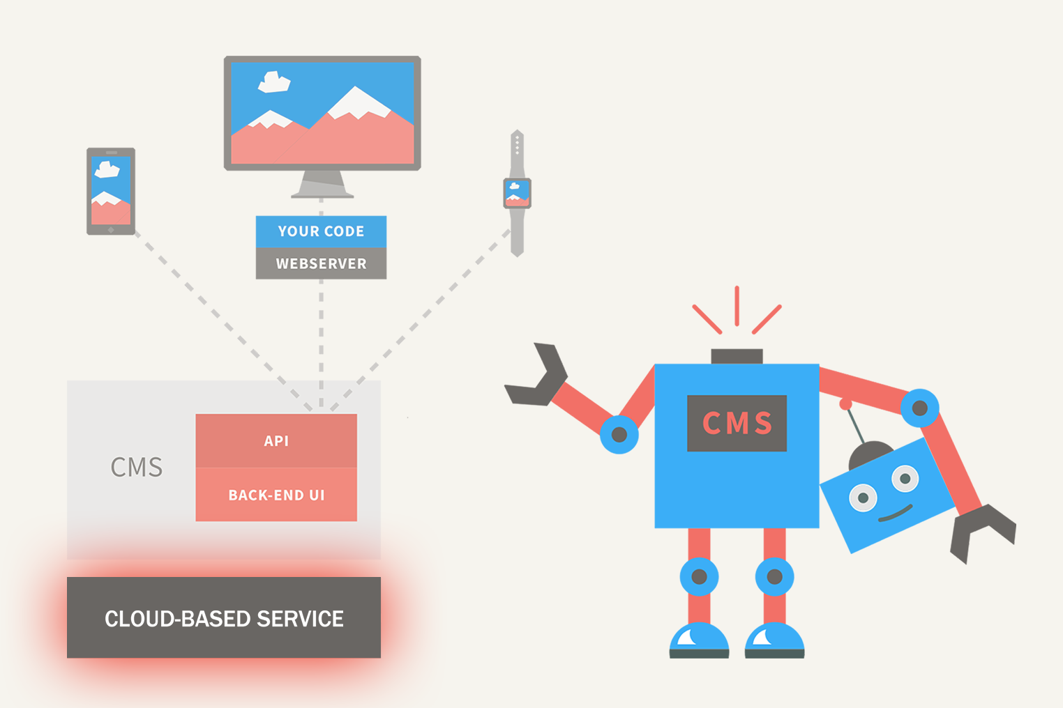 Content as a Service (CaaS)