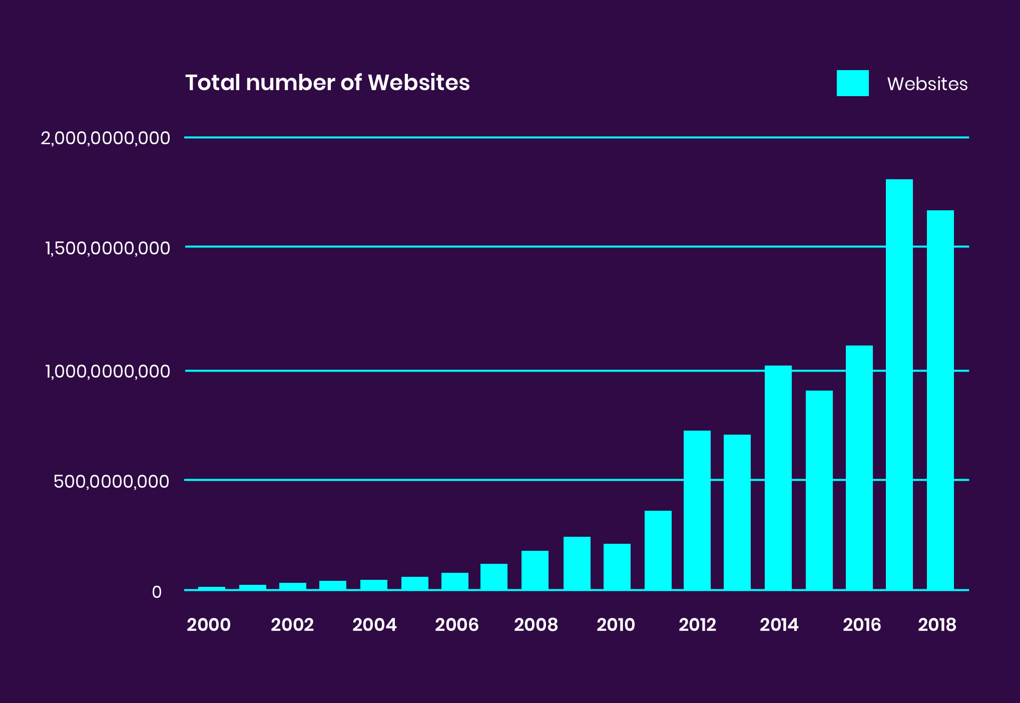 Total number of websites - bar graph