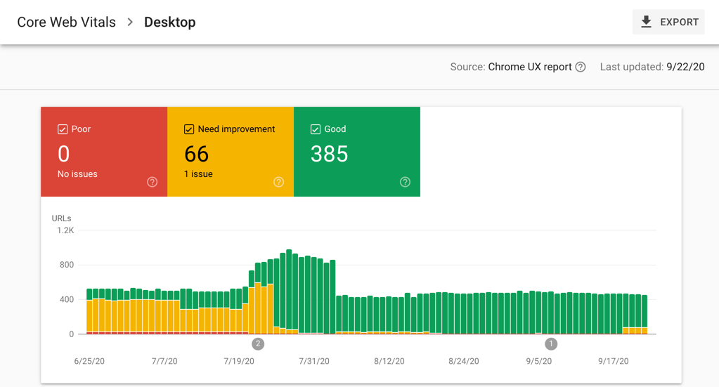 Google Search Console screenshot showing Core Web Vitals