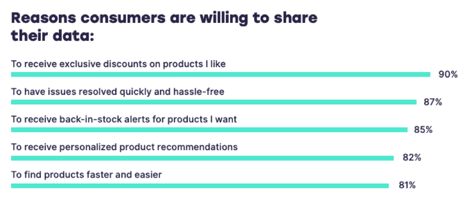 Graph detailing the reasons that consumers are willing to share their personal data