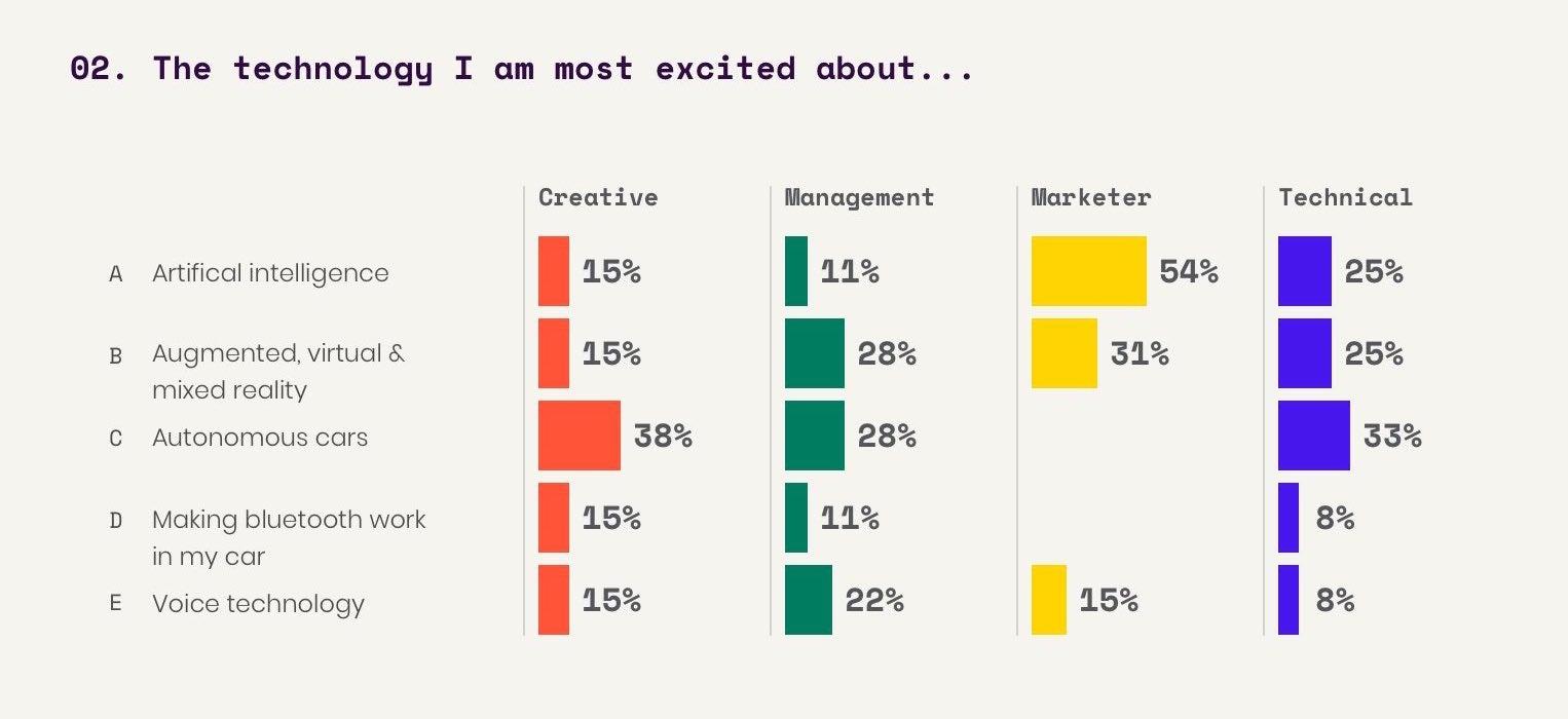 Interactive survey Q2
