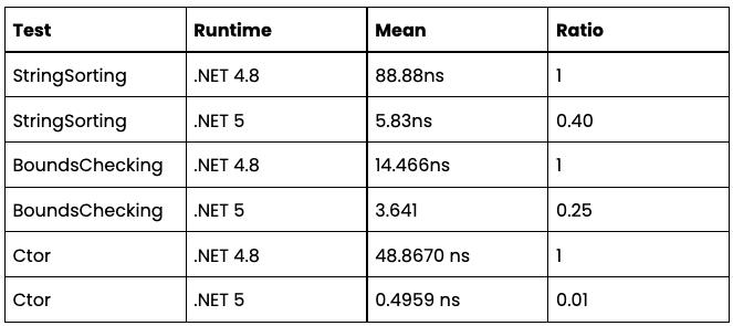 Umbraco v9 performance table