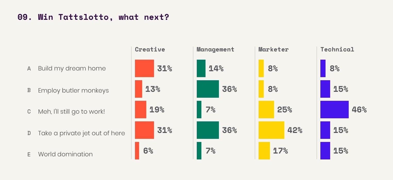 Interactive survey Q9