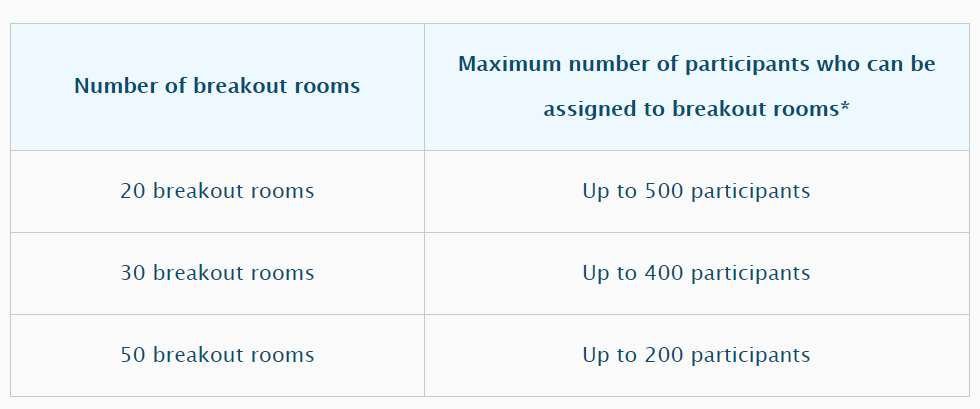 Table on number of participants in Breakout Rooms