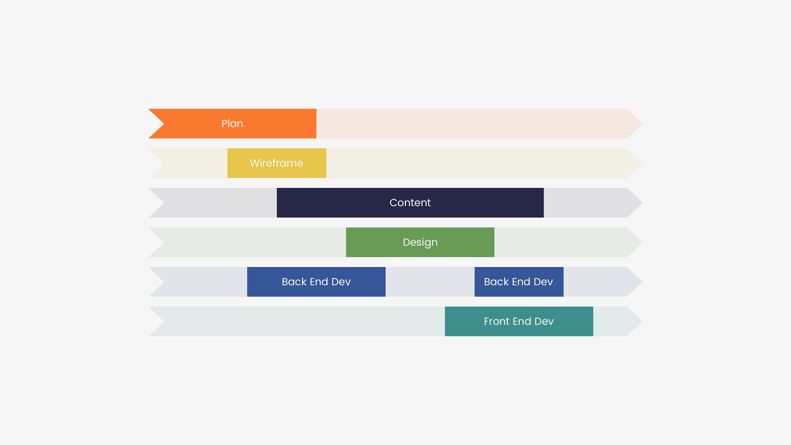 Agile project workflow using content as a service (CaaS)